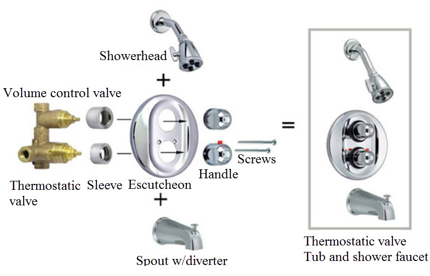 Construction Of Tub And Shower Faucet Thermostatic Mixer Valve
